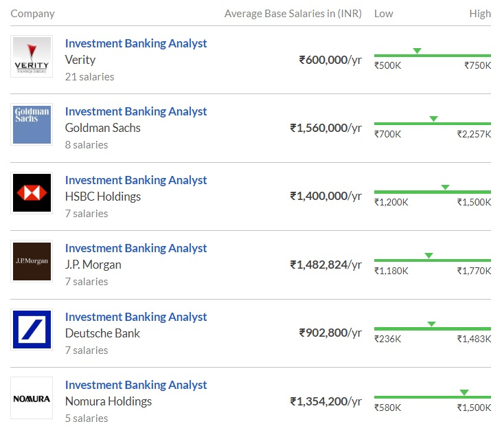 Is Investment Banking the right Career for you? > Career