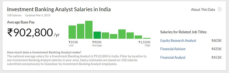 investment banking internship salary