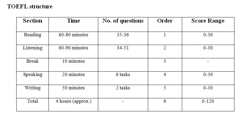 TOEFL Preparation Tips > Career Launcher